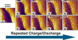 Iron-Air Cells Provide a Promising Alternative Battery Concept