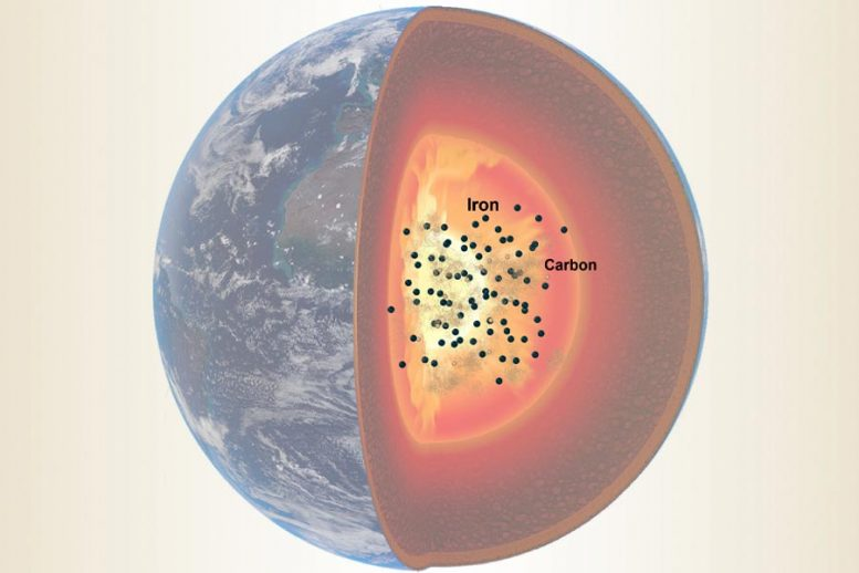 Iron Carbon Earth's Outer Core