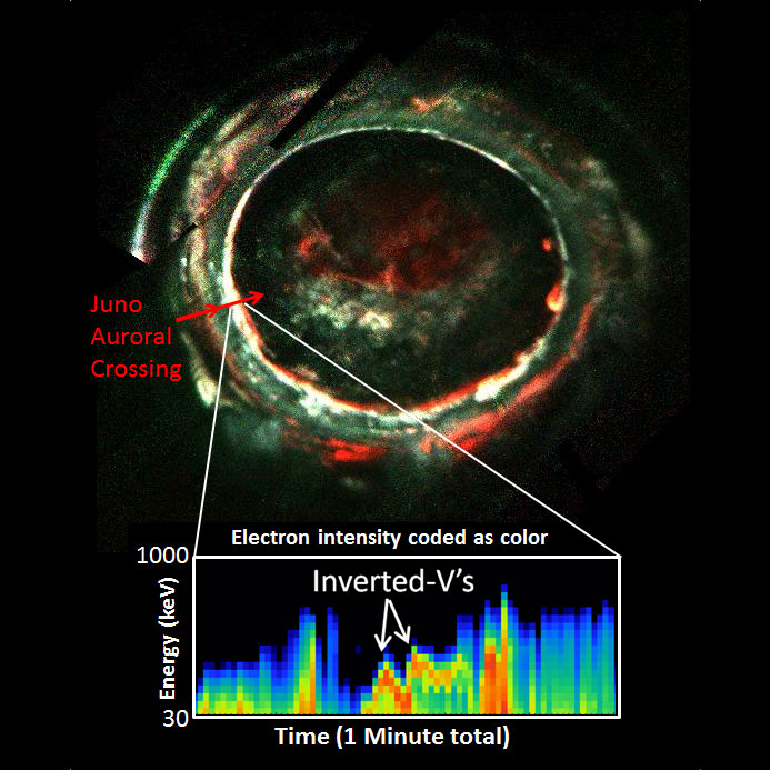 Jupiter's Auroras Present Astronomers with a Powerful Mystery