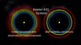 Kepler-431 System Orbits