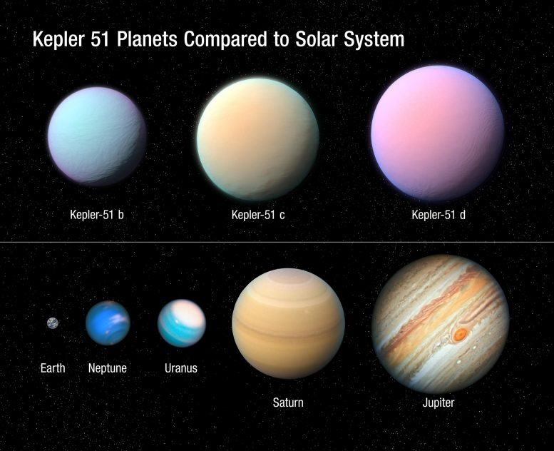 Kepler 51 Planets Compared to Solar System