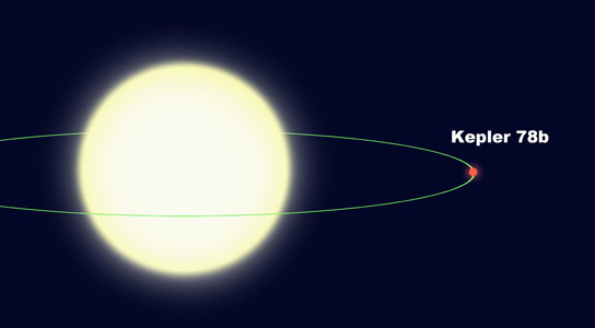 Kepler 78b A Planet that Should Not Exist