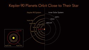 Kepler-90 Solar System Rivals Our Own