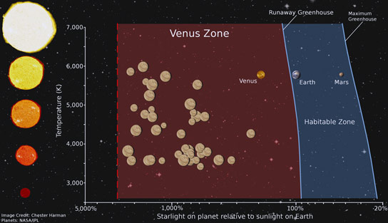 Kepler Data Pinpoint Venus Zone Around Stars