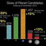 Kepler Data Reveal New Candidate Planets