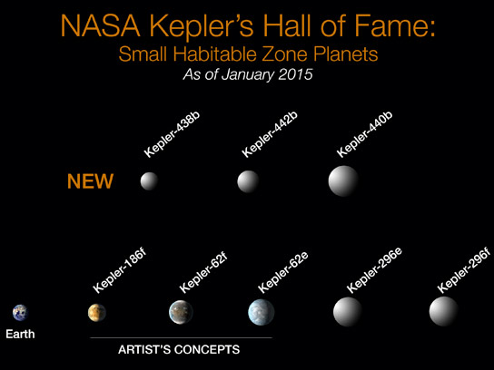 Kepler Discovers Small Exoplanet