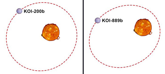 Kepler Helps Discover New Exoplanets KOI 200b and KOI 889b
