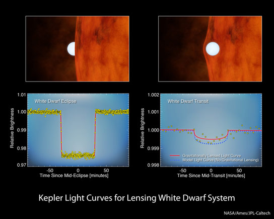 Kepler Looks for Planets by Monitoring Changes in Stars