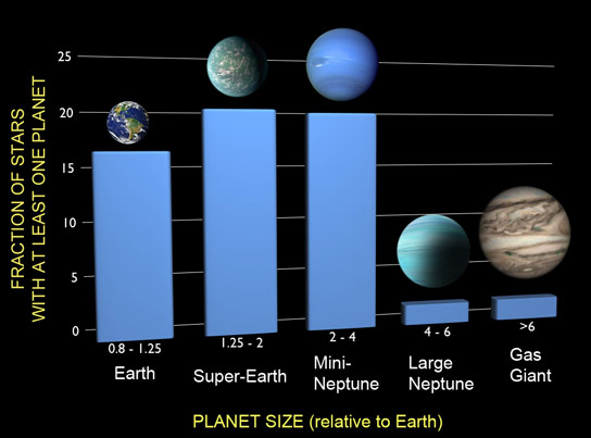 Kepler-data-show-that-one-in-six-stars-has-an-Earth-sized-planet-in-a-tight-orbit