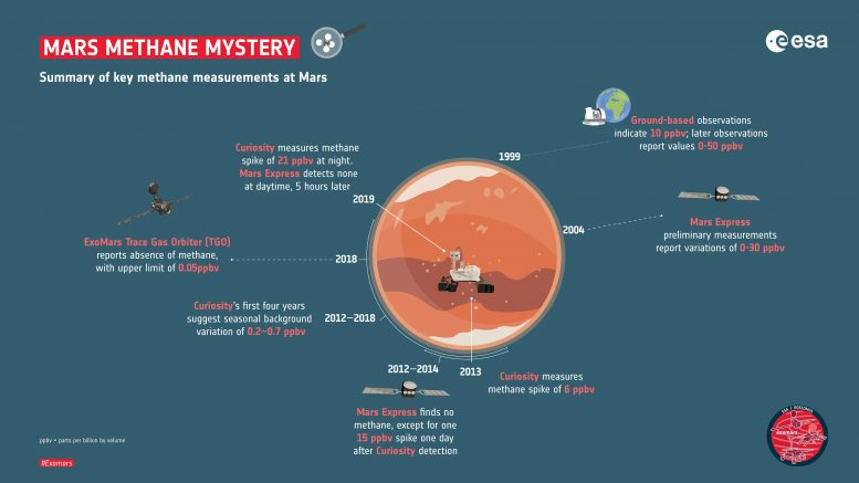Key Methane Measurements Mars