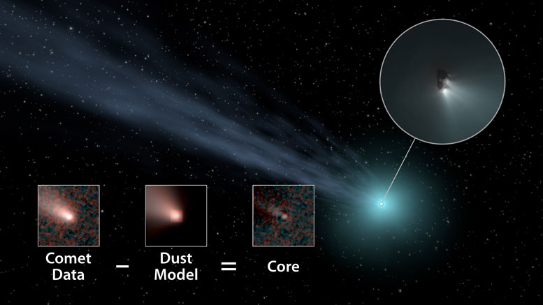 Large Comets More Common Than Previously Thought
