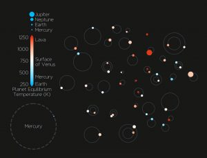 Largest Haul of Extrasolar Planets