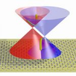 Layered Graphene Could Open Up New Ranges of Electronic Devices