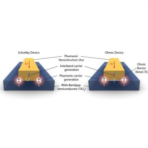 Light-Capturing Nanomaterials Boost Efficiency and Reduce Costs of Photovoltaic Solar Cells