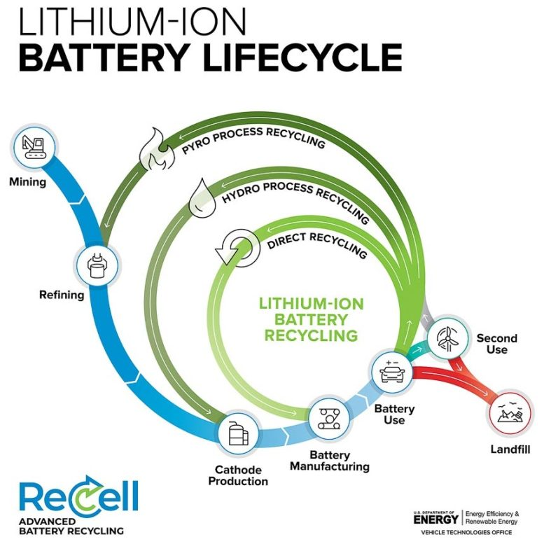 Lithium-Ion Battery Lifecycle