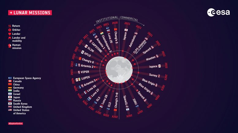 Overview of lunar missions