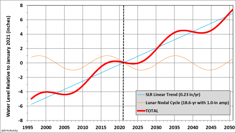 Lunar Nodal Cycle Chart