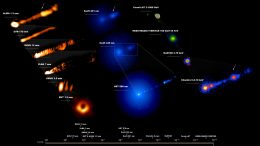 M87 System Across Entire Electromagnetic Spectrum