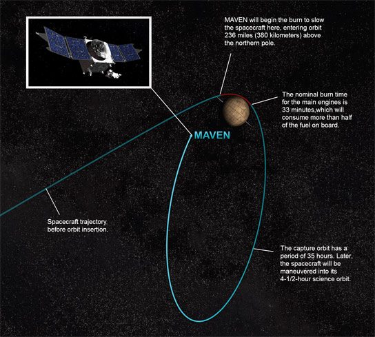 MAVEN Ready for Mars Orbit Insertion