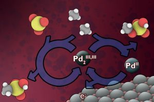 MIT Develops a New Way to Harness Wasted Methane