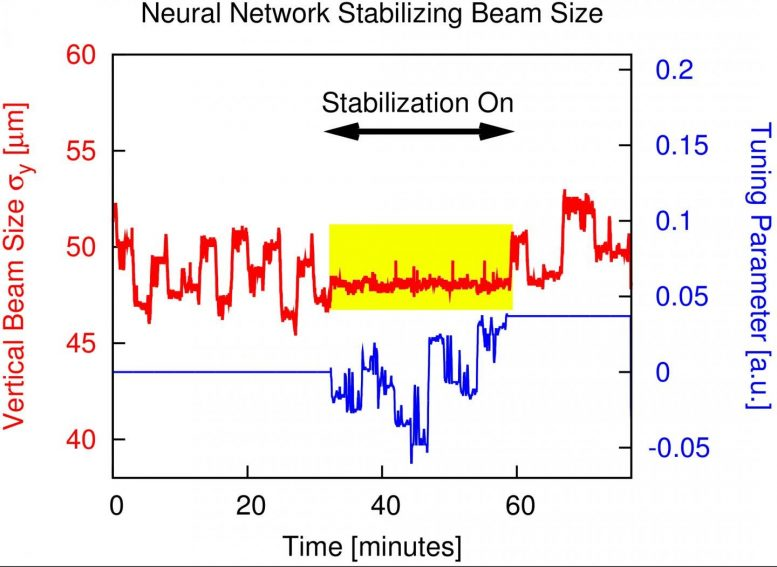 Machine Learning Success in Stabilizing Beam Size