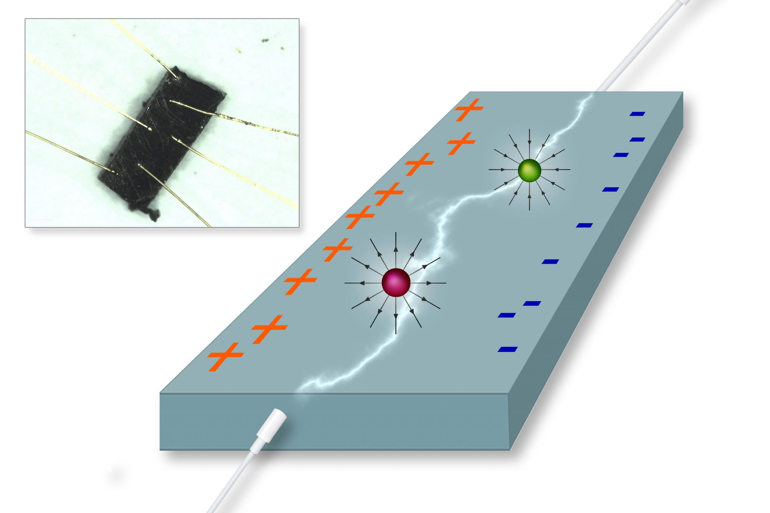 Surprise in Solid-State Physics: Magnetic Effect Without a Magnet