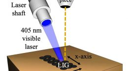Making Laser Induced Graphene