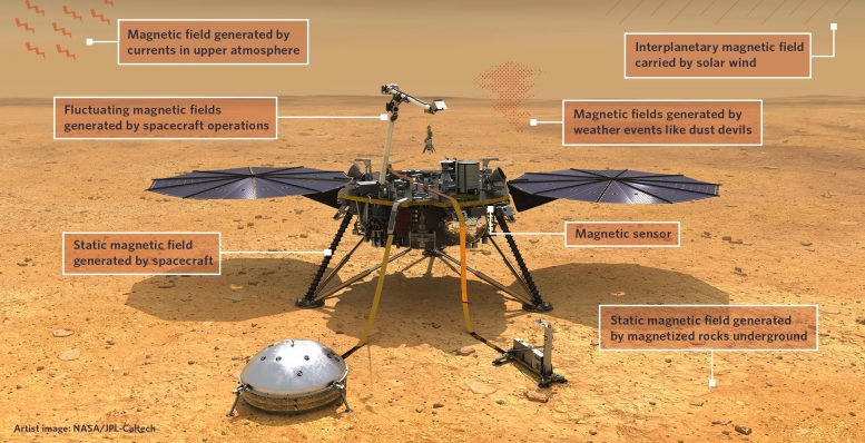 Mars InSight Lander Magnetic Sensor
