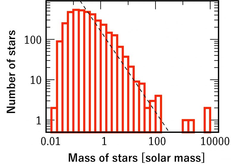 Mass Distribution of Stars Formed
