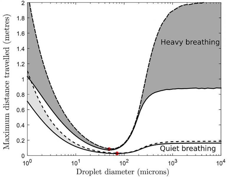 Maximum Horizontal Distance Exhaled Water Droplets