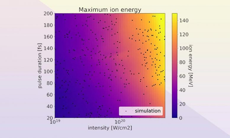 Maximum Ion Energy as a Function of Laser Pulse Duration