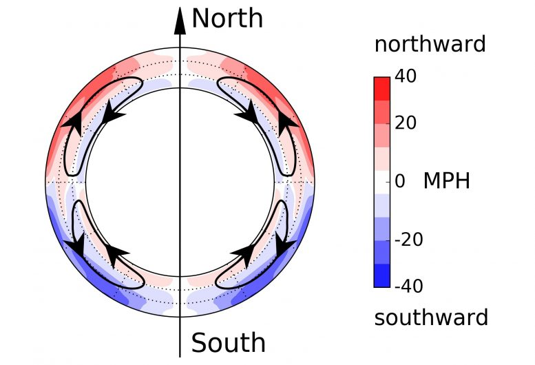Measurements of the Sun's Meridional Flow