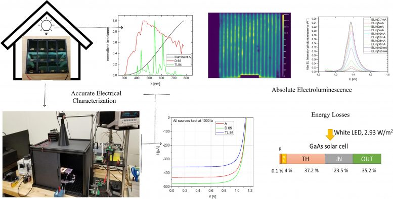 Measuring Photovoltaic Performance Indoors