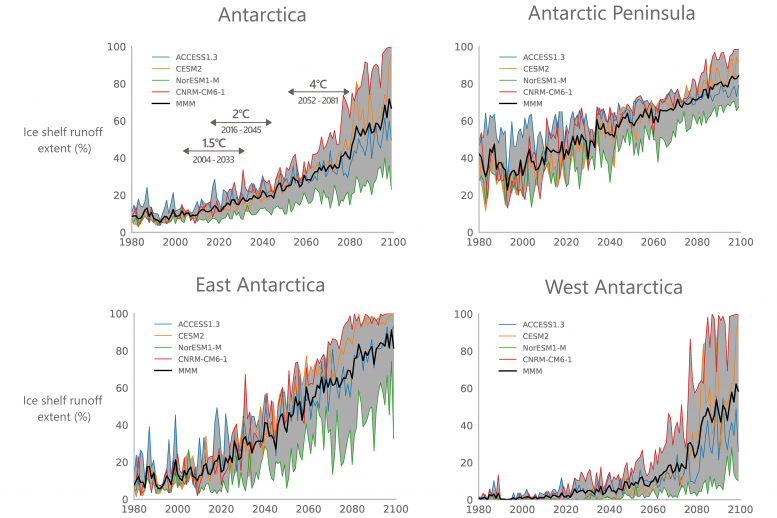 Meltwater Projections Antarctic Shelves