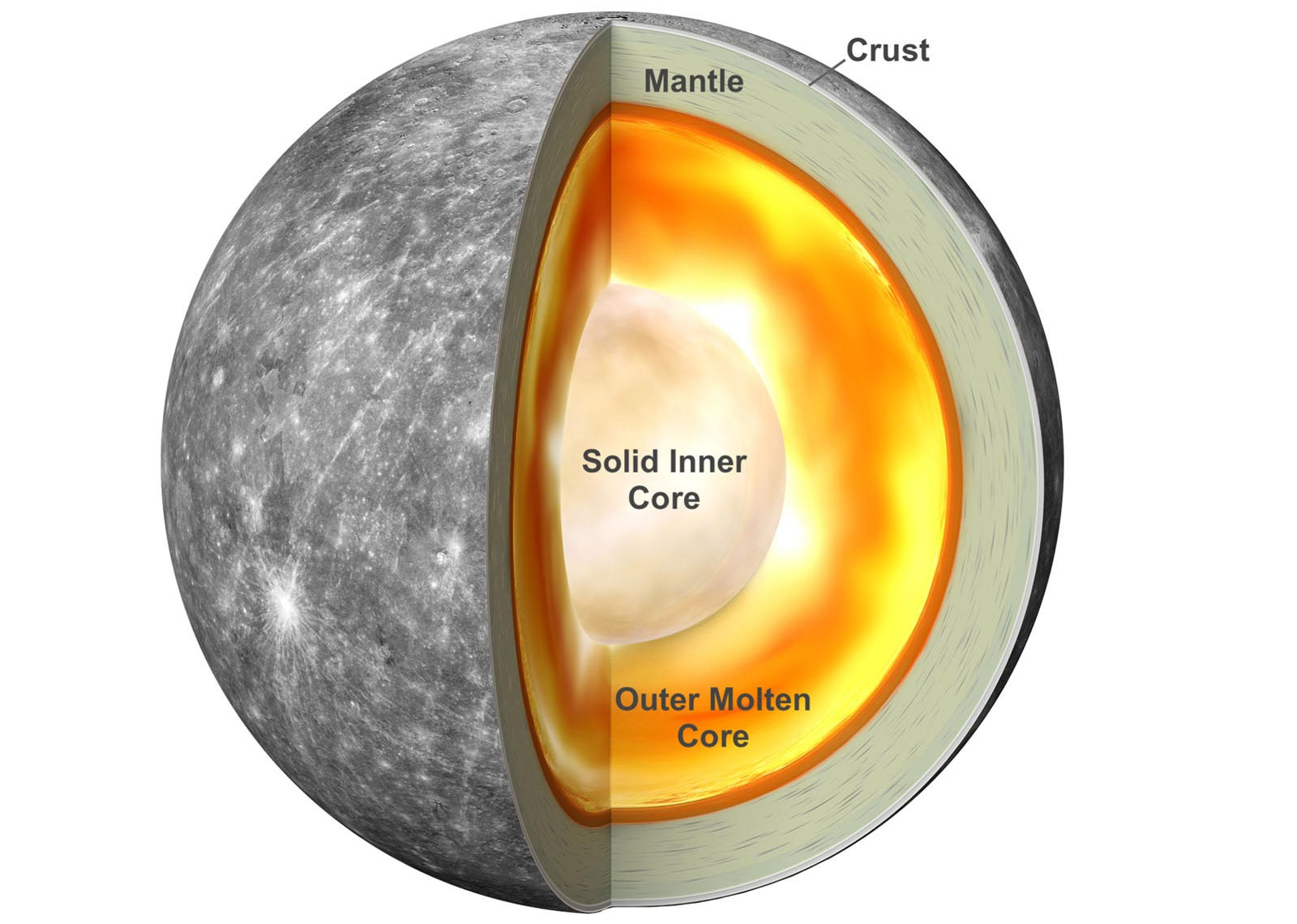 Did scientists get it wrong on the planet Mercury?  Its large iron core may be due to magnetism!