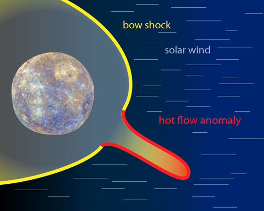 NASA's Messenger Discovers Hot Flow Anomalies at Mercury
