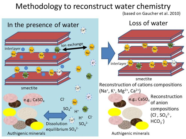Methodology to Reconstruct Mars Water Chemistry