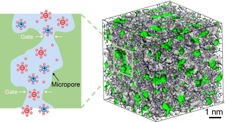 Microporous Polymers Containing Interconnected Ionic Channels
