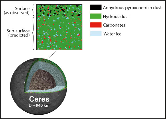Mid-infrared Data from SOFIA Shows Ceres' True Composition