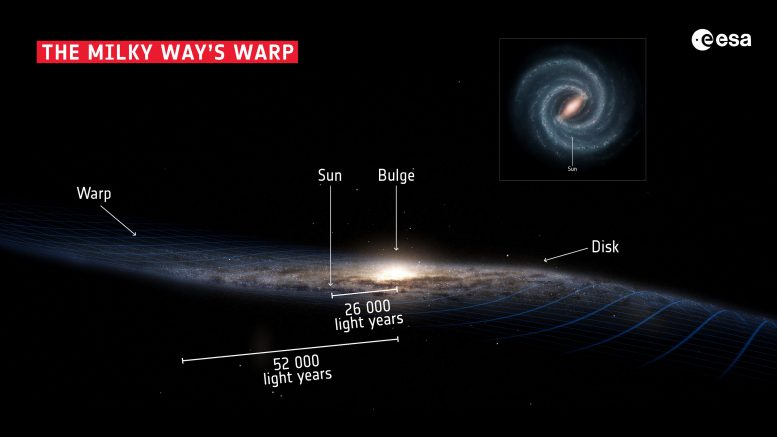 Milky Way's Warp