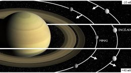 Mimas Snowploughs in the Planet's Rings