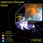 Missing Link Between Supernovae and Planet Formation