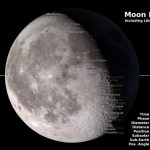 Moon Phase and Libration 2015