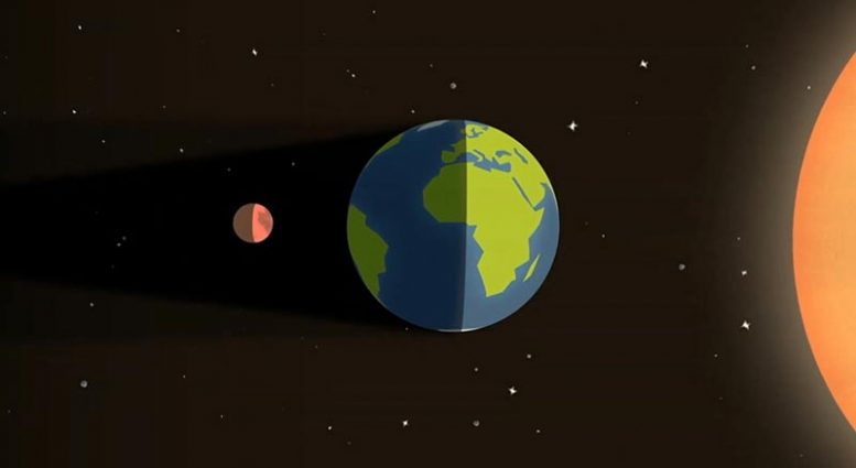 The moon is red during a lunar eclipse.