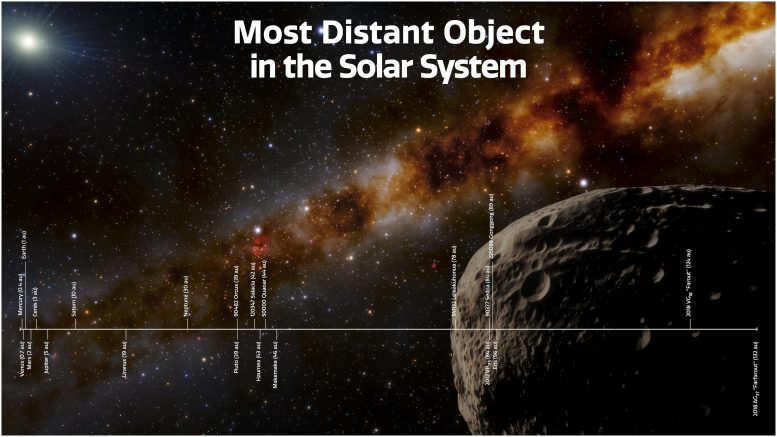 Most Distance Objects in Solar System