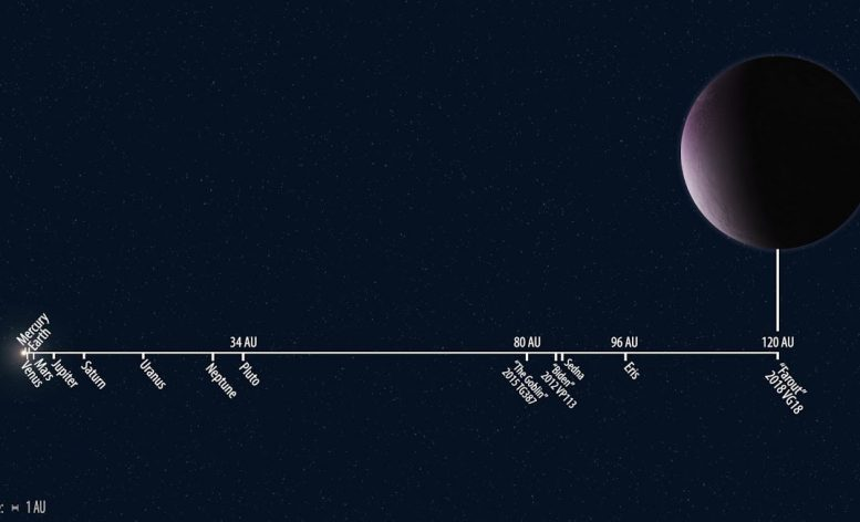 Most Distant Solar System Object Ever Observed