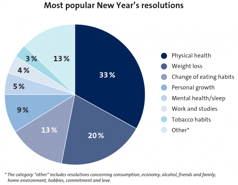 The most popular resolutions