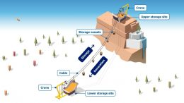 Mountain Gravity Energy Storage