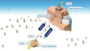 Mountain Gravity Energy Storage – Environmental Long-Term Energy Storage