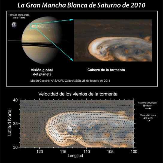 Mystery of the Gigantic Storm on Saturn Resolved